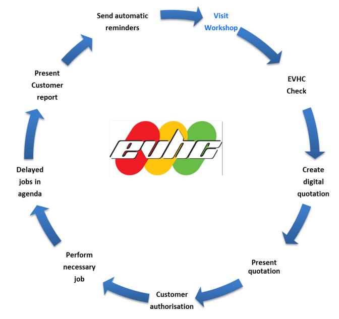 EVHC proces uk
